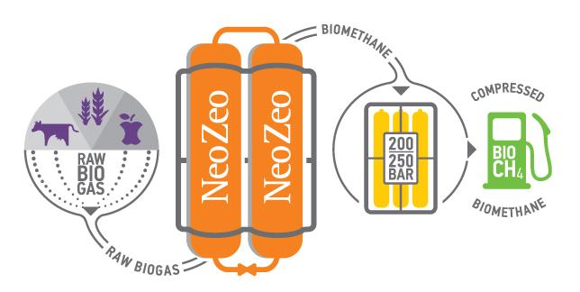 How NeoZeo's process works. Illustration.